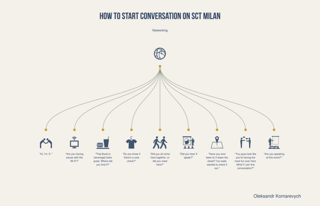 How to start conversation on Startup Crash Test Milan