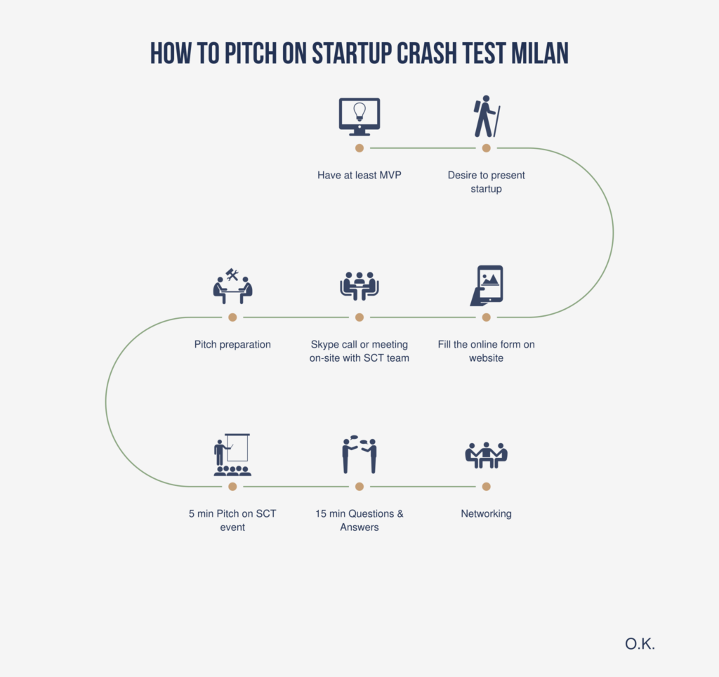 how to pitch on Startup Crash Test Milan